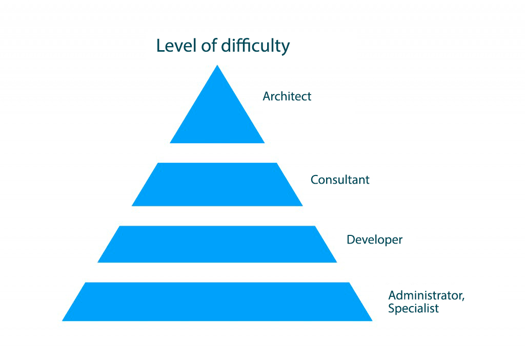 level difficult