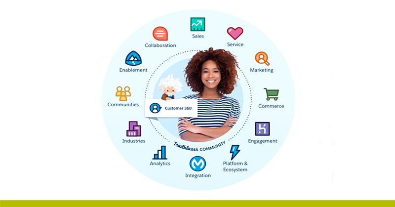 Dreamforce 2019 customer 360