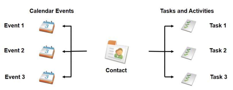 Salesforce activities