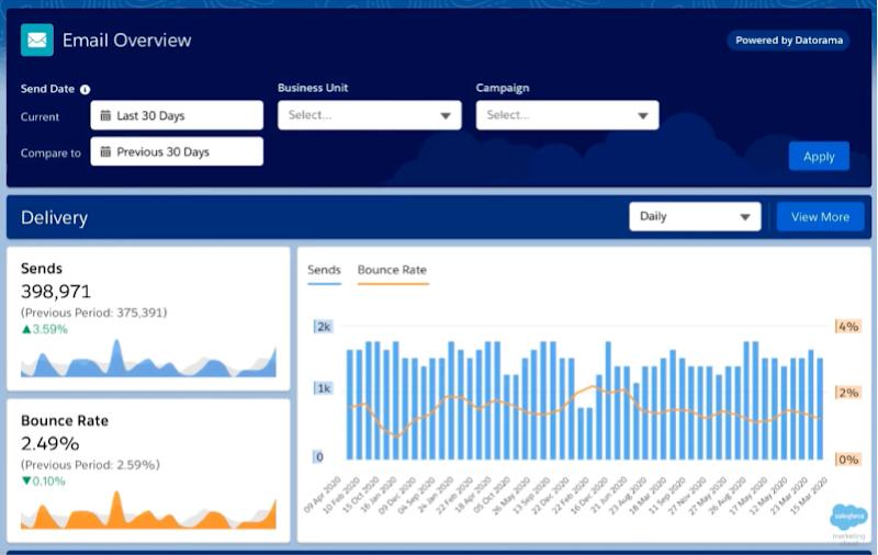 Datorama Advanced Reports for Marketing Cloud