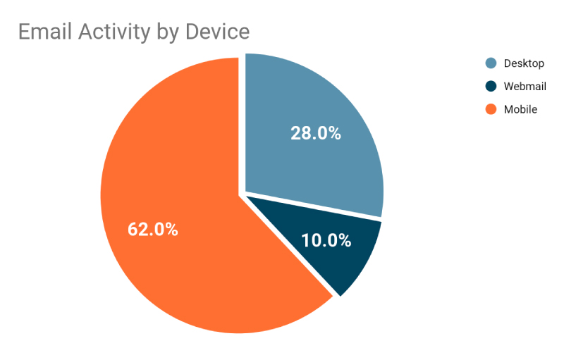 email activity by device